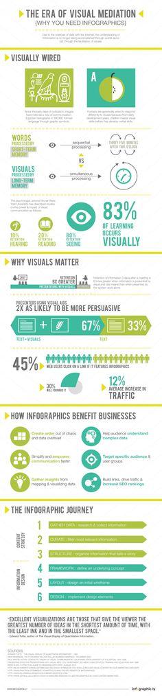 Why we need infographics