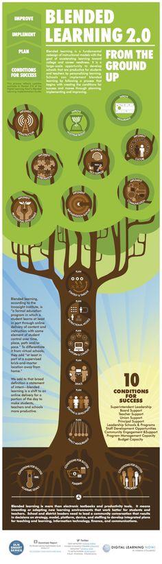 Teachers Visual Guide to #BlendedLearning  #EdTech #MobileLearning