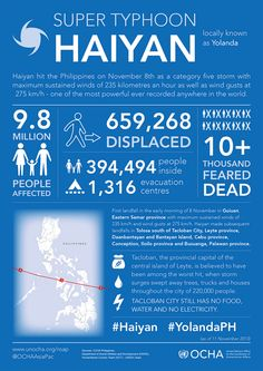 Super typhoon Haiyan (Yolanda) - 9.8 million people affected. More than 10,000 dead.