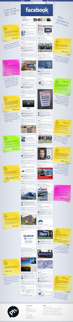 Un vistazo al futuro de Facebook 2012 - 2025 #infografias