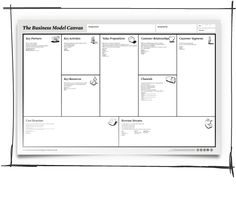 business model canvas from book, business model generation by Alexander Osterwalder and Yves Pigneur