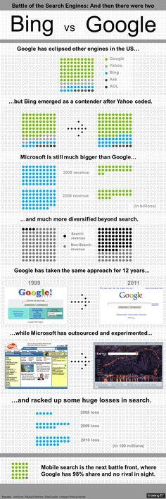 Bing vs. Google [Infographic]