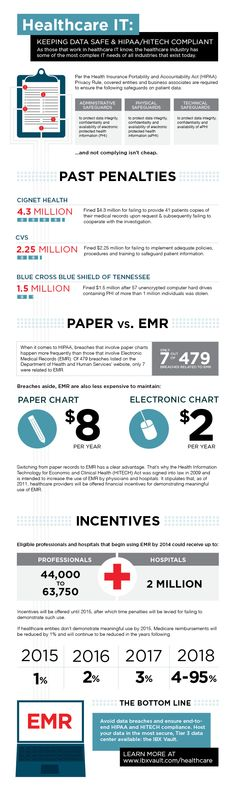 The Horrific Waste & Dangers of Paper Medical Records Infographic