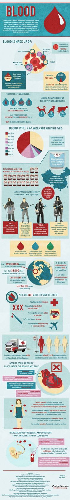 Most people know the four blood types, A, B, AB, and O but lesser known are the Japanese personality traits associated with each blood type. (Hmm ???) This infographic contains blood related facts such as blood donation requirements, diseases requiring blood donations, and more.