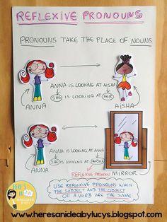 Reflexive Pronouns Anchor Chart…love it