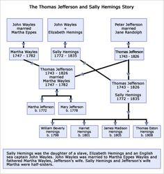 sally hemings family tree