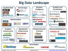 #bigdata landscape from Forbes