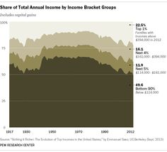 """""""Share of Total Annual Income by Income Bracket Groups""""  [follow this link to find a short video and analysis exploring the politics of austerity and growing economic inequality in the U.S.: http://www.thesociologicalcinema.com/1/post/2014/01/austerity-vs-possibility.html]  Source: Pew Research Center"""