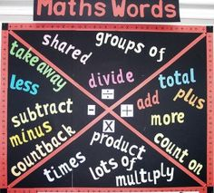 Math Word Wall- I like the idea though I would make the math signs much bigger.  I might also make four squares.  It might allow more room to write.