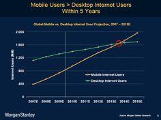 les nouveautés marketing internet pour 2012