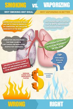 Smoking vs. Vaping: which one is ideal for you? We all know that smoking come with a lot of risks. Try switching to vaping, and see how much your lung function increases!