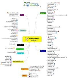 A Mindmap of Mindmapping Apps