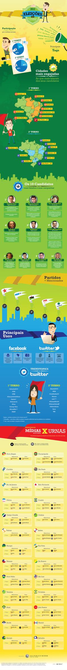 Facebook, Twitter, redes sociais, midias sociais, social media, marketing digital.