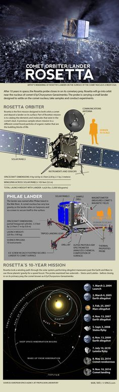 How the Rosetta Spacecraft Will Land on a Comet (Infographic)