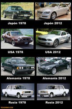 Evolución de los coches según países…  http://bit.ly/KHsd5s