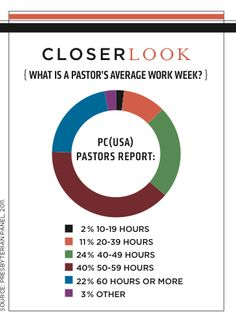 What is a #pcusa pastor's average work week?