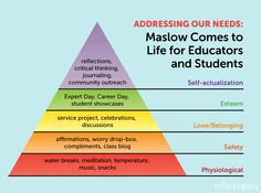Maslow's needs adapted to the classroom--Edutopia