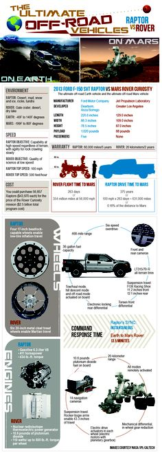 Ford F150 SVT Raptor VS Mars Rover