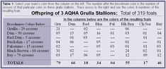 Grulla, Grullo, Breeding For The Dilute Colors, Foundation Quarter Horses Magazine
