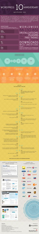 Cómo han sido los 10 primeros años de WordPress #infografia #infographic #socialmedia