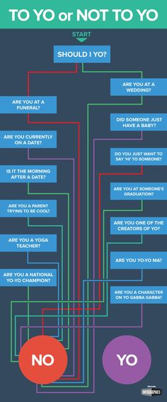 This handy infographic created by Mashable helps you determine when it is appropriate to send a Yo to your friends.
