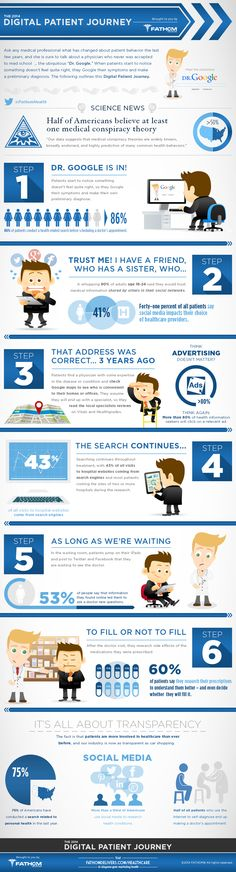 The 2014 digital patient journey. An insight into their digital behaviours #Infographic