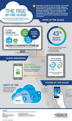 Cloud Infographic: The Rise Of The Cloud