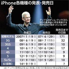 謎の新型iPhone…揺れる観測報道 関連業界やきもき、発売遅延も?+ - 拡大写真 - MSN産経ニュース