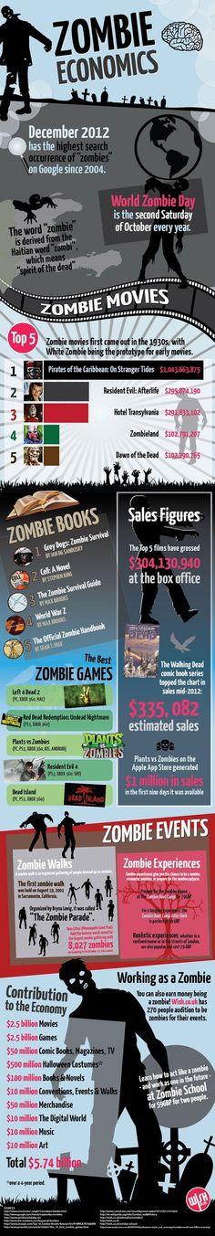 Zombie economics #infographic
