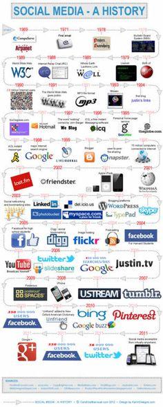 la historia de social media en una infografía