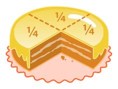 Cake fractions dividing fractions NF5.7