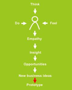 Design Thinking With Persona.    http://www.slideshare.net/Frankichamaki/design-thinking-with-persona/25