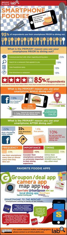 Smartphone y comida