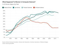 Chart of the Day: Why did computer science become dominated by men?  Follow-up question:  what kind of drop off will we see post #gamergate?