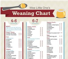 Print out this weaning chart... | 23 Incredibly Helpful Diagrams For Moms-To-Be