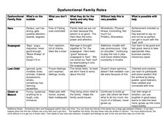 dysfunctional family roles chart
