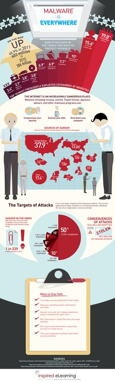 Malware is Everywhere: Security Awareness #Infographic