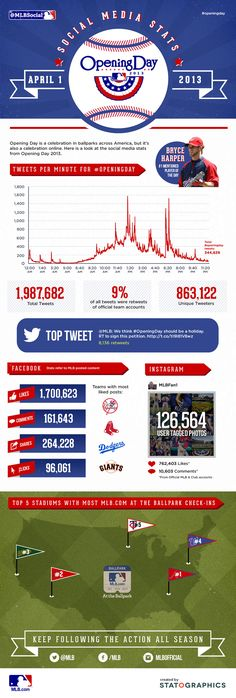 It's official: You LIKE baseball. And tweet about it. And Instagram it. Here are #OpeningDay social stats for 4/1.