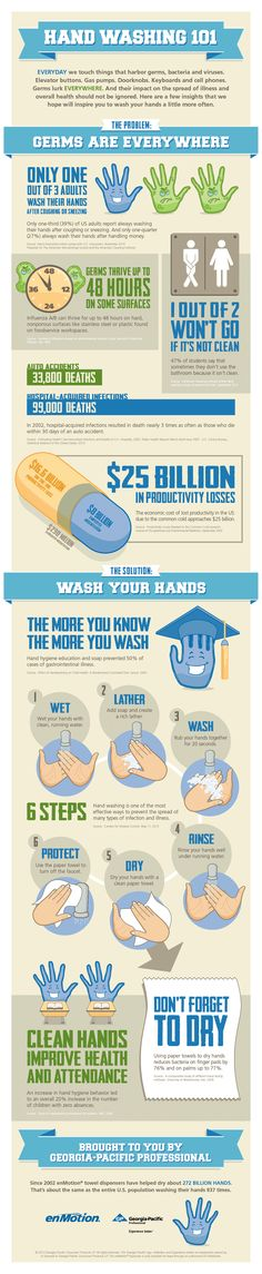 Hand Washing 101 | INFOGRAPHIC Don't become paranoid, just live smart :-)