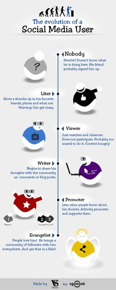 Day Of Infographics -> The Evolution of a Social Media User