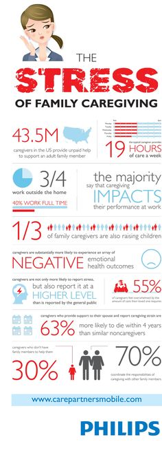 The Stress of Family Caregiving