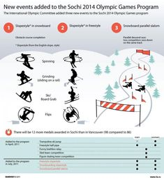 New Events Added to the Sochi 2014 Olympic Games Program Infographic via visual.ly