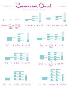 Baking Measurements Conversion Chart