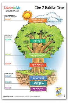The 7 Habits of Happy Kids Tree Poster - The Leader in Me...love, love, love this concept.  PBIS is great, but Leader in Me seems to really tap into deeper, life-long habits.