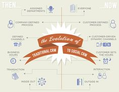 It's all about the conversation...or is it?: CRM to Social CRM Infographic