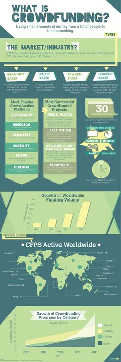 The Worldwide Crowdfunding Landscape