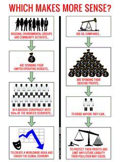 globalwarming theories