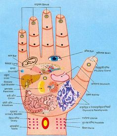 Acupuncture pressure points for hand, massage for relief from aches and pains.