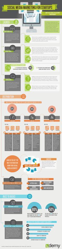Udemy Infographic: Social Media Marketing for Startups