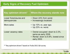 Housing recovery optimism outpacing market reality